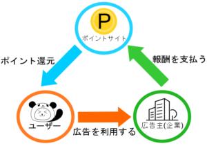 ポイントサイト仕組み図